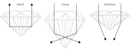 Graphic showing different depths of stones